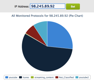 RTR_Protocol_Tracking_One_IP_Pie2