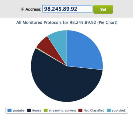 RTR_Protocol_Tracking_One_IP_Pie2